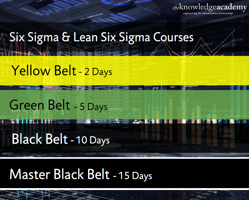 lean six sigma yellow green test two Lean six sigma certification from six sigma global institute (ssgi) will help you stand out from the competition, open new career opportunities and increase your salary as a certified green belt professional, you will be qualified to lead small and medium sized projects.