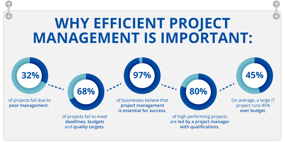 Why efficient project management is important