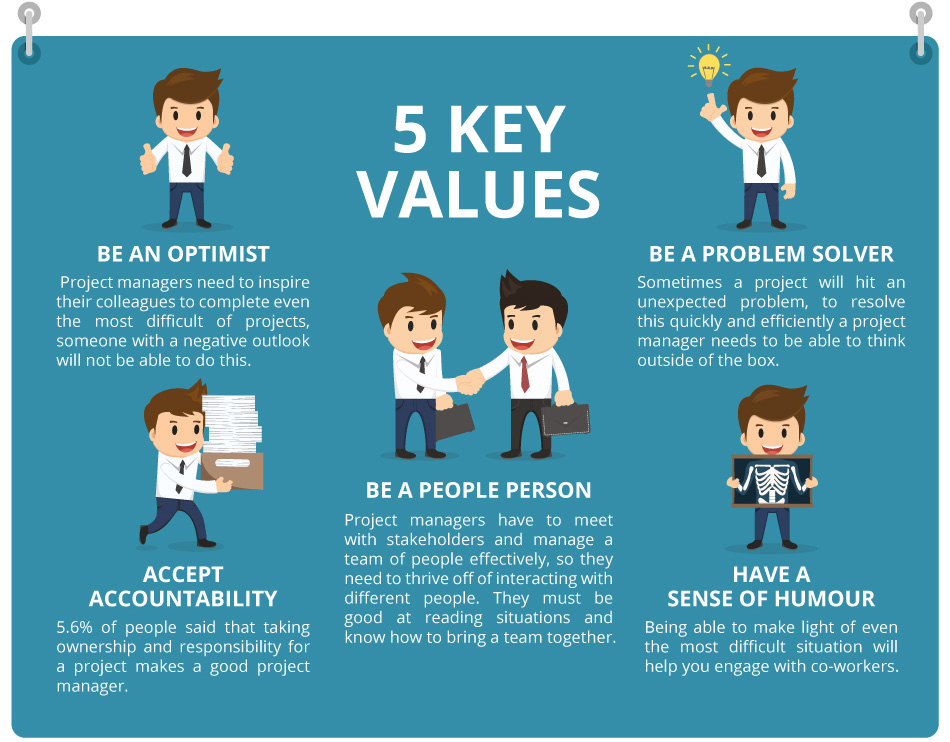5 Key values of project management