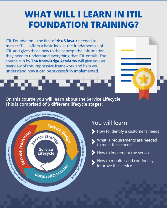 What Is Itil Foundation United Kingdom