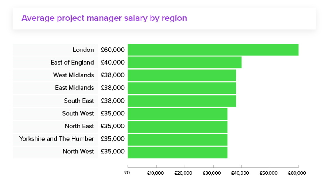 How Much Does a Project Manager Earn? - United Kingdom