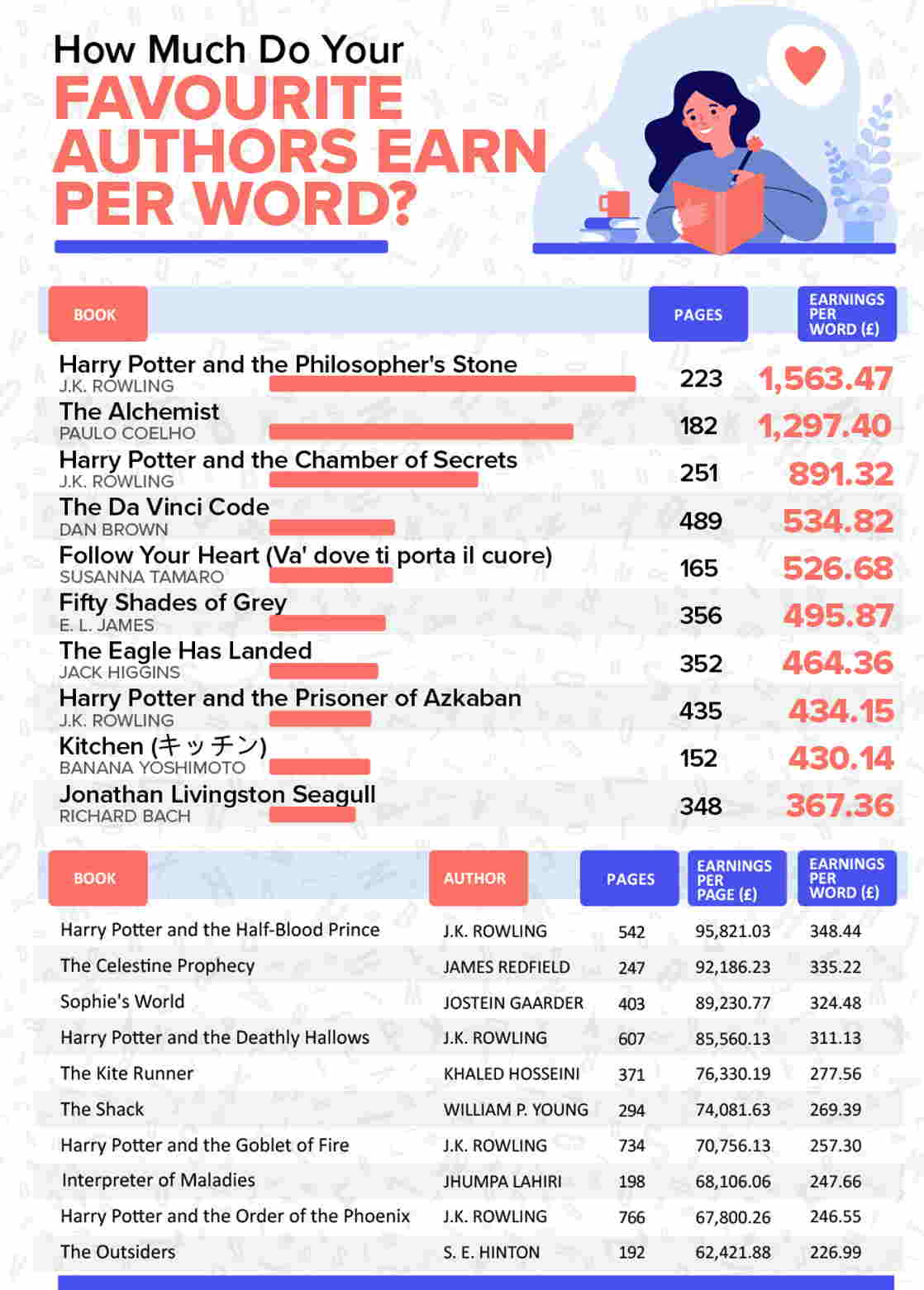 this is how much the best-selling authors earn per word