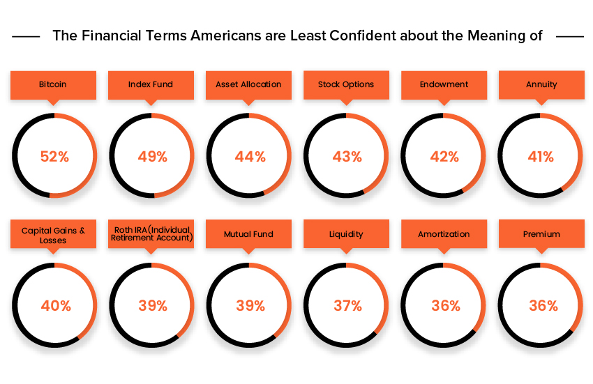 financial-terminology-americans-least-confident-about-infographic
