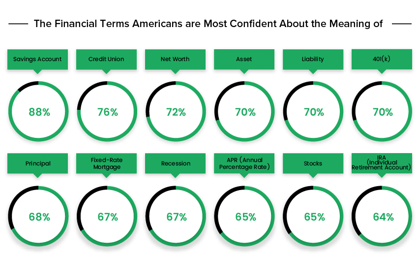 financial-terminology-Americans-most-confident-about-infographic
