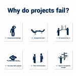 Why Do Projects Fail? [Infographic]